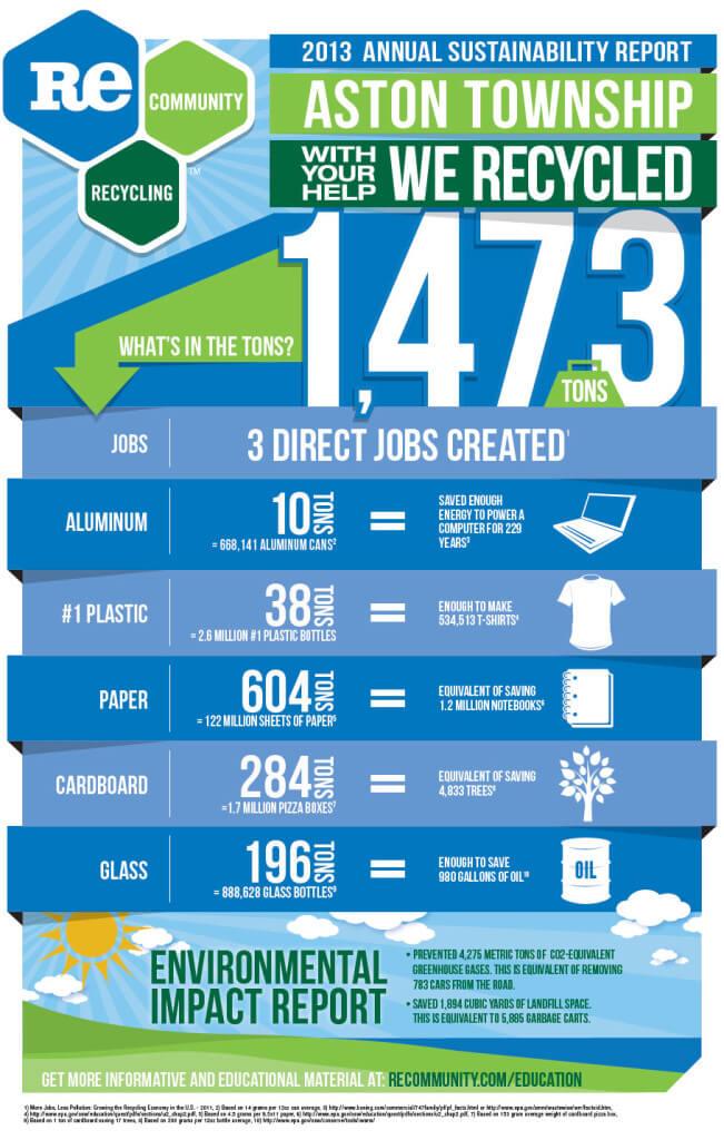 Aston Township 2013 Sustainability Report