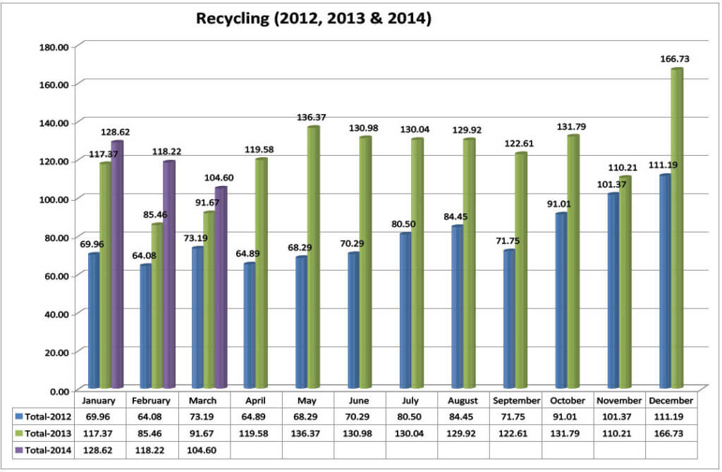 Recycle Report 2012, 2013, 2014