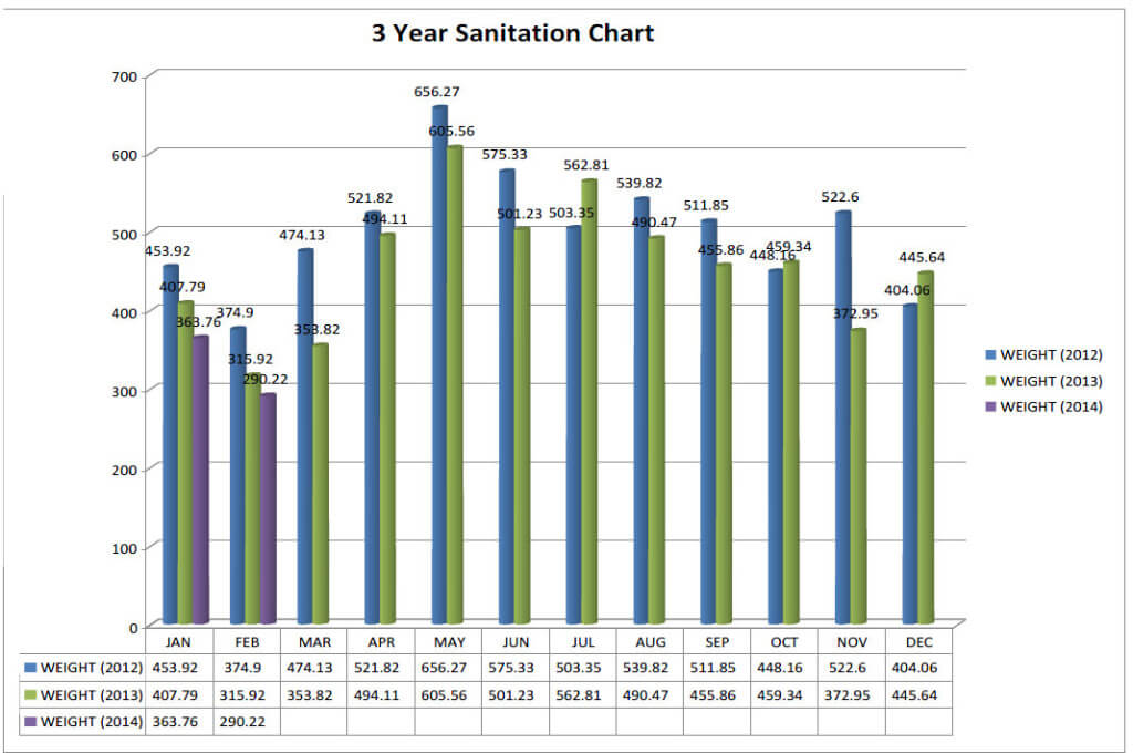 Sanitation Report 2012, 2013, 2014